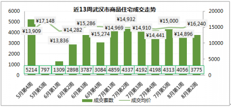 2020年8月第2周武汉房价走势